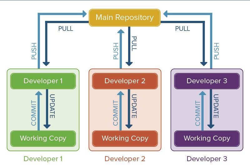 Version Control Diagram